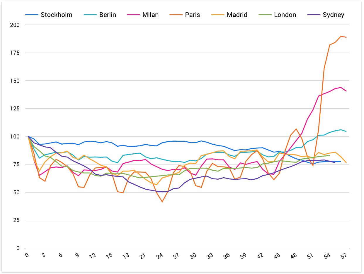 Huq Daily Distances Indicator 20 May 2020