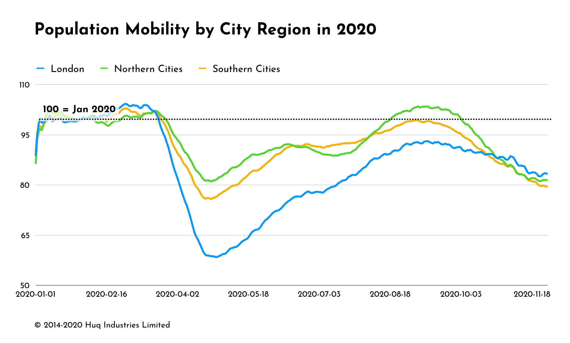 Mobility rates for the north versus south England