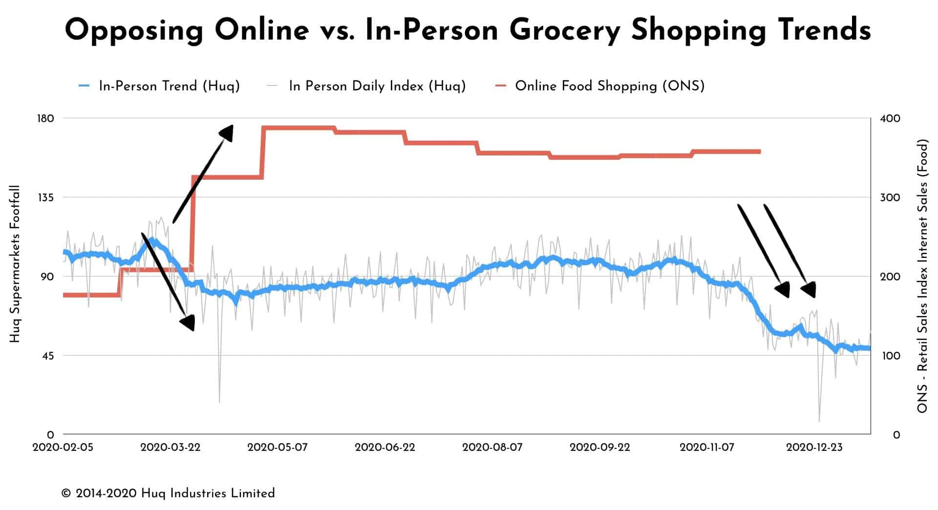 Supermarket footfall decreases while online sales double