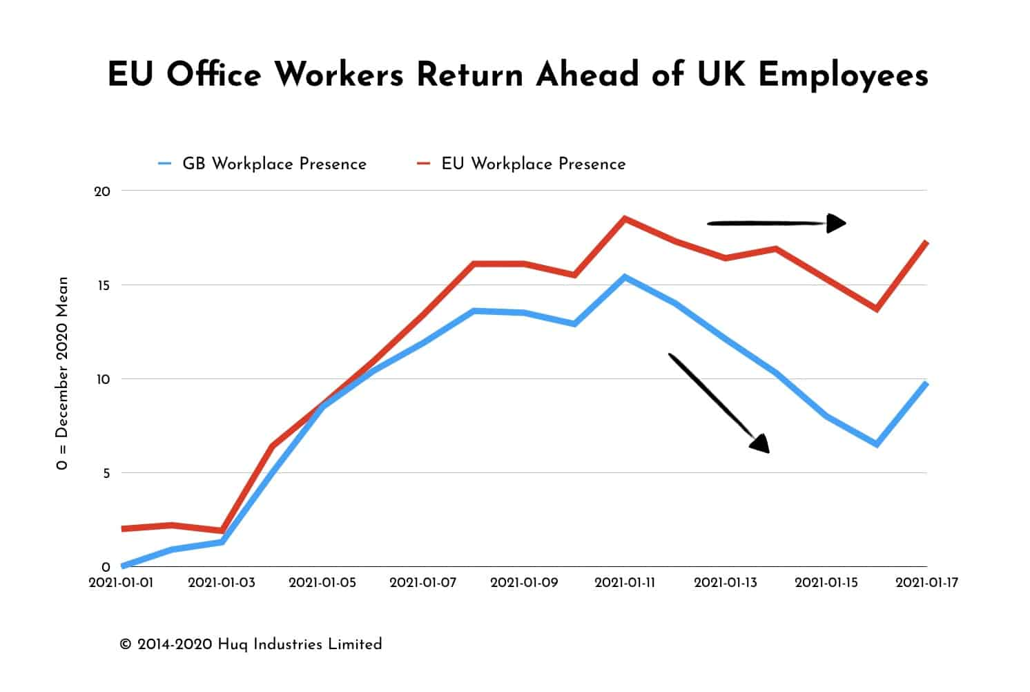 EU Workers Return to Offices ahead of UK staff