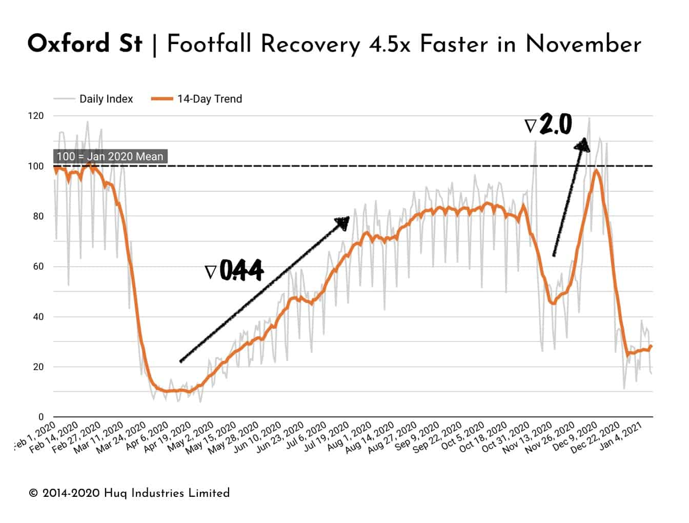 Retail recovery is getting faster