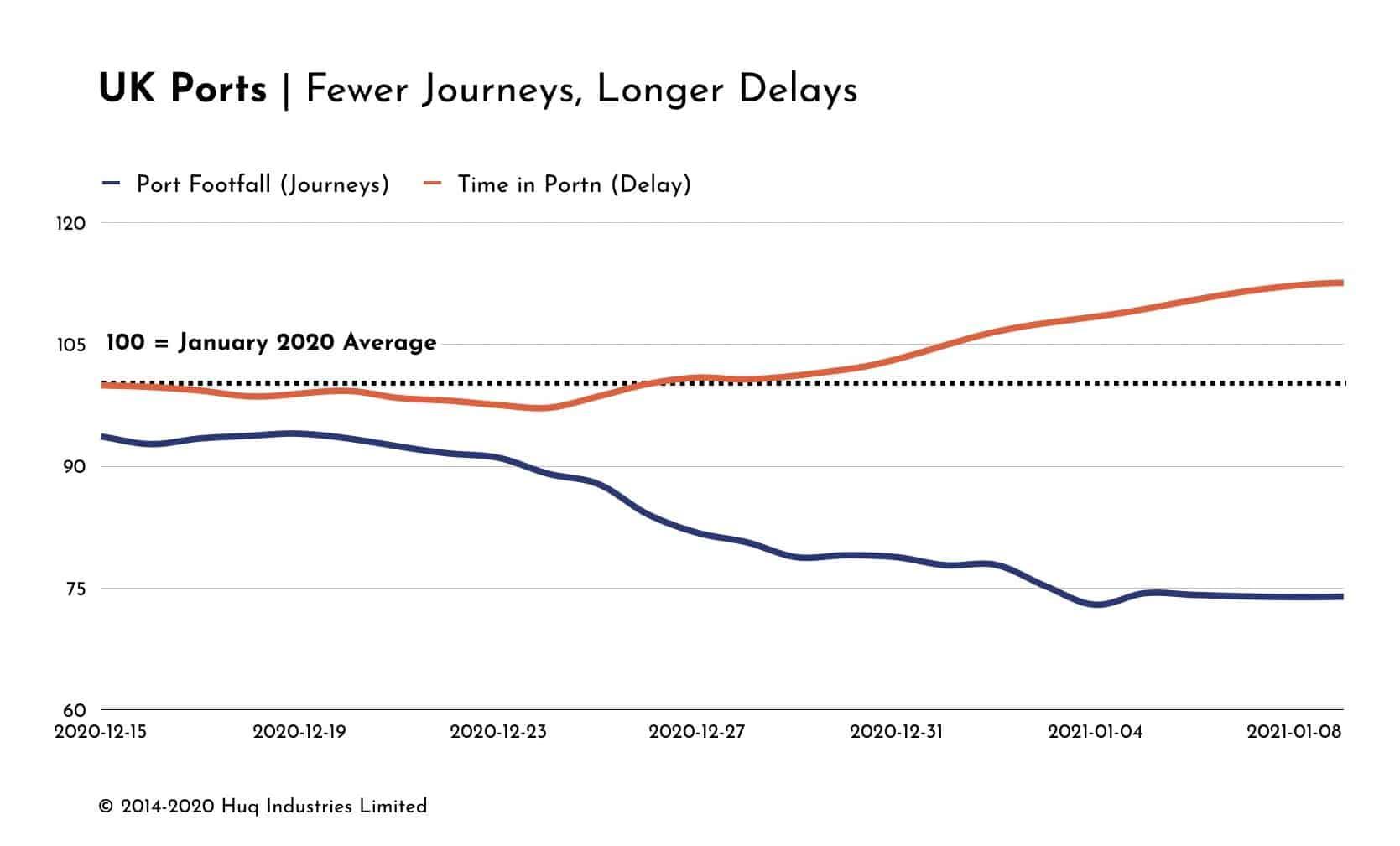 UK Ports Delays & Transits