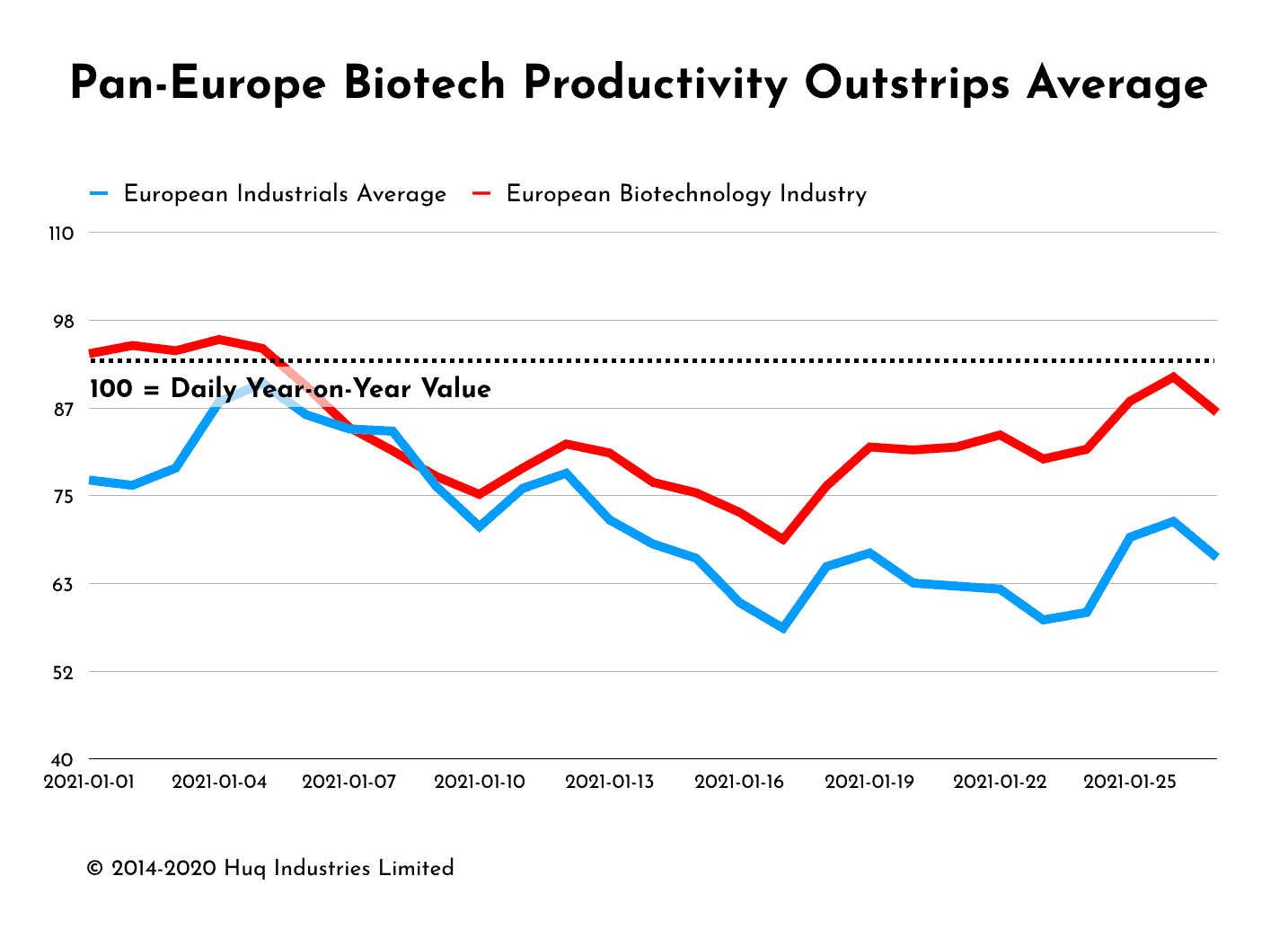Biotech productivity outstrips industrial average