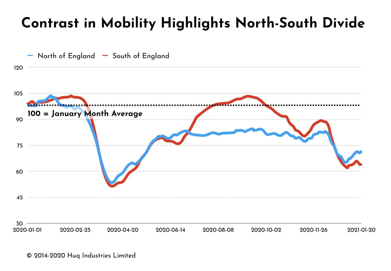 Mobility Data Highlights North-South Divide
