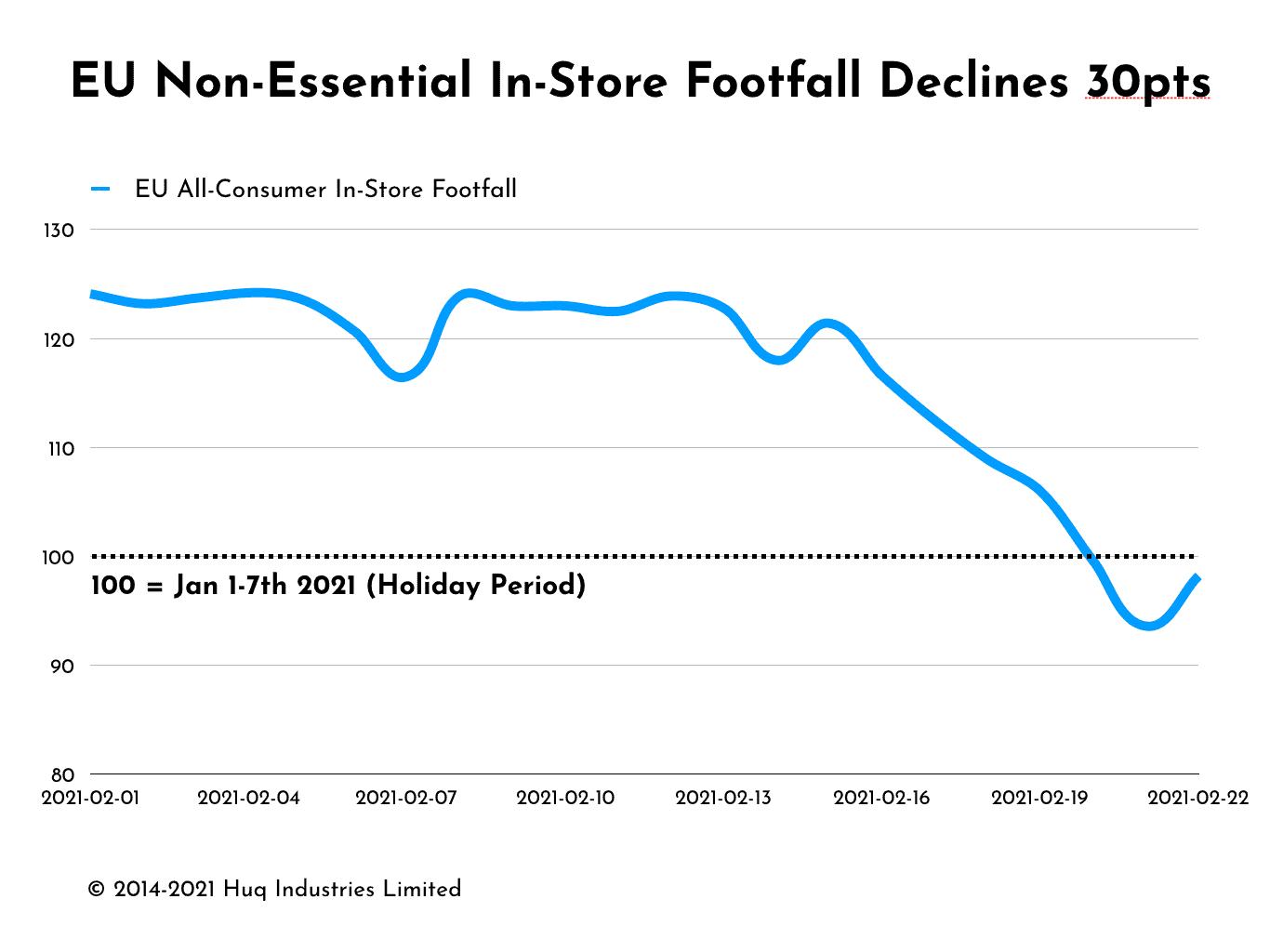 European Consumer Footfall Declines Amid 3rd Wave Fears
