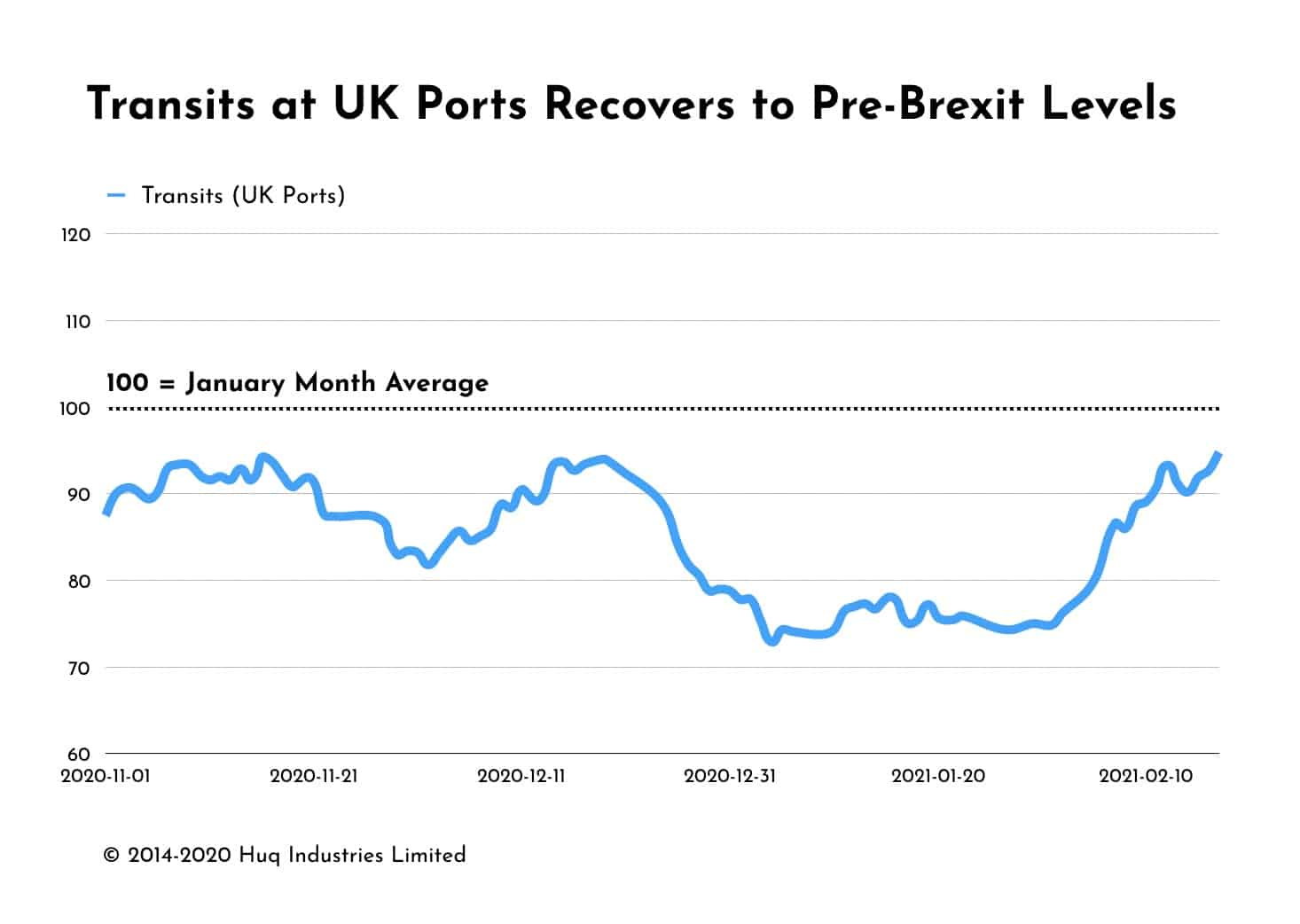UK Port Transits Recover to Pre-Brexit Levels