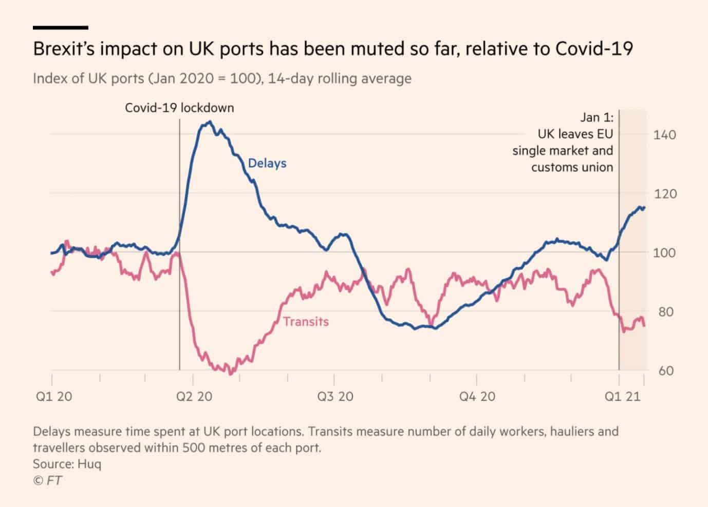 Financial Times Uses Huq Industries Data to Monitor Brexit Delays