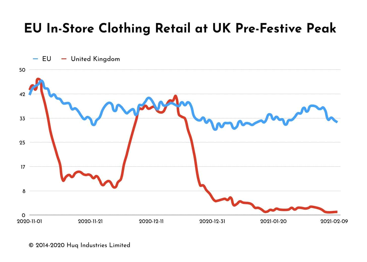 Footfall Data Showa EU Clothing Retail Tracking at UK Pre-Christmas Peak