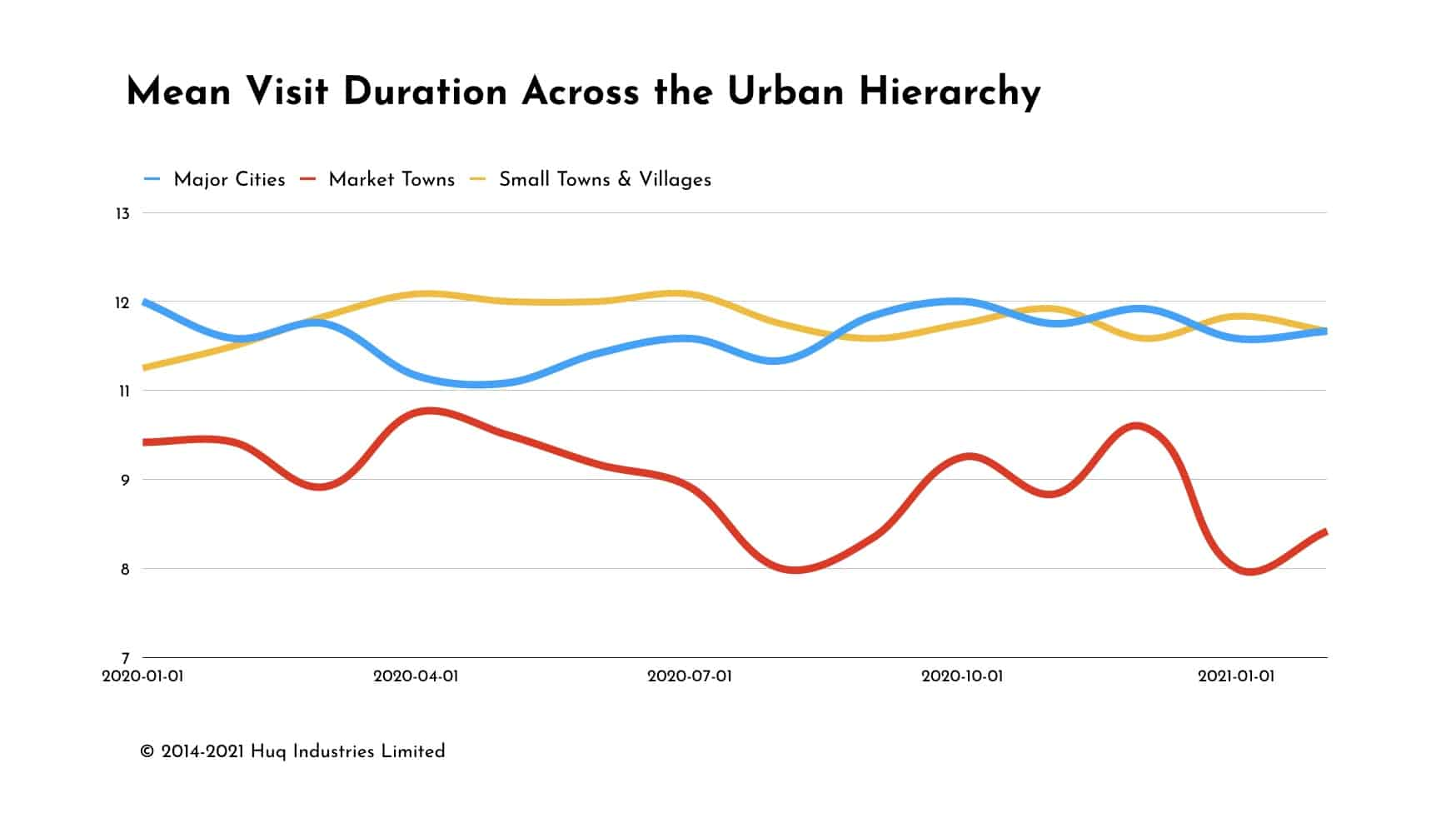 Urban Centre Dwell Time by City, Town and Village