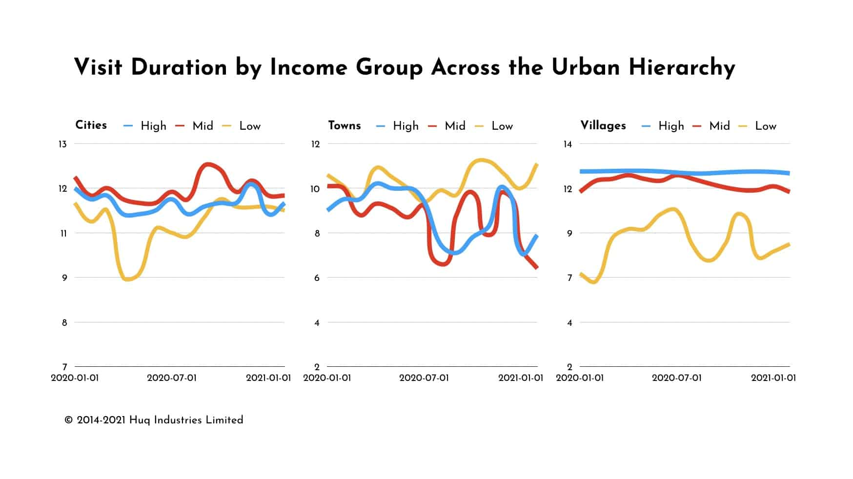 Dwell-time by city, town and village by income