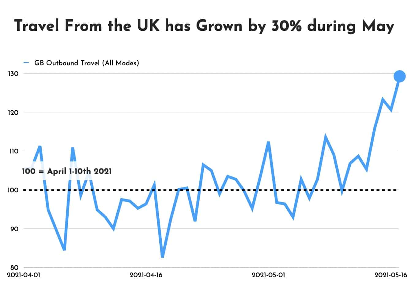 UK Overseas Travel Rises 30% so far in May