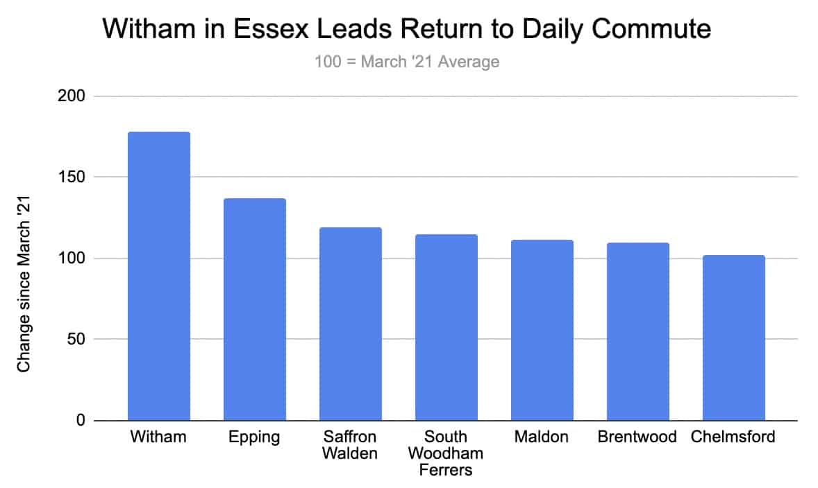 Witham in Essex Leads Return to Daily Commute