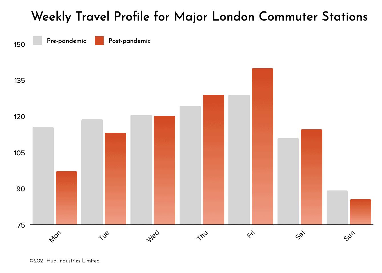 Commuters Abandon Monday Morning Travel