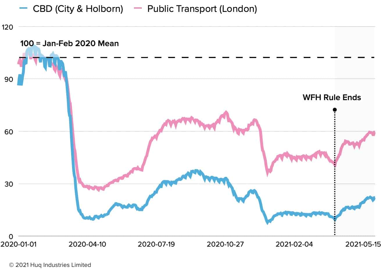 London Public Transport Recovers to 60% but Square Mile at 23%