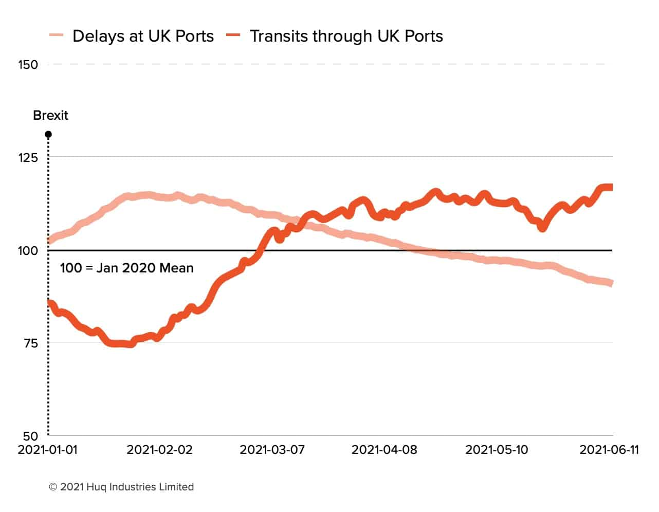 UK Port Activity 25pts Above pre-Brexit Levels